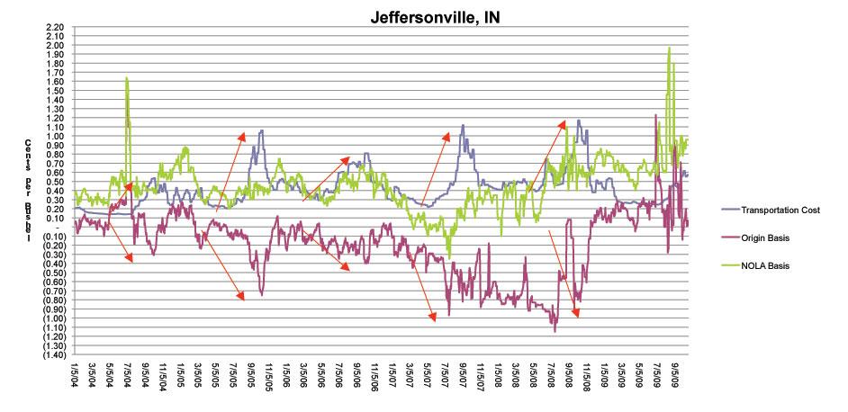 Jeffersonville, IN Graph